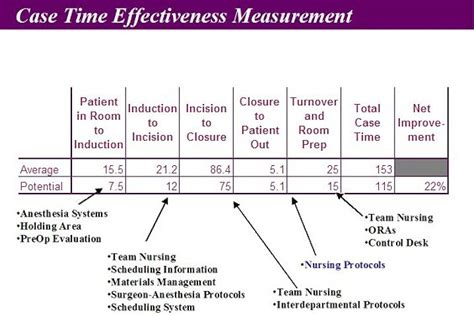 Operating Room Management  Operating Room Efficiency ...