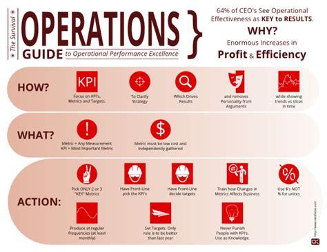 operational management, performance, improve performance ...