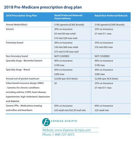 OPERS Health Care   Pre Medicare Prescription Plan