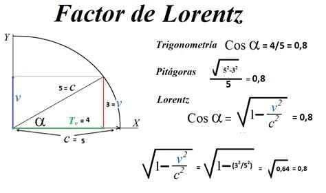 Opiniones de Factor de Lorentz