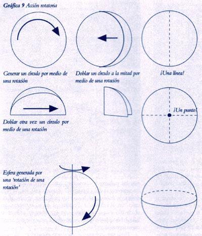 Opiniones de Geometría euclidiana