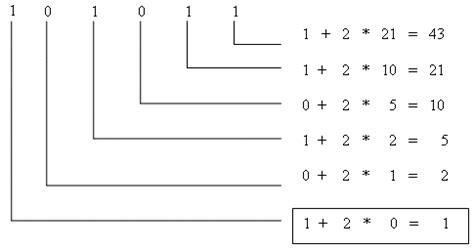 Opiniones de sistema de numeracion binario