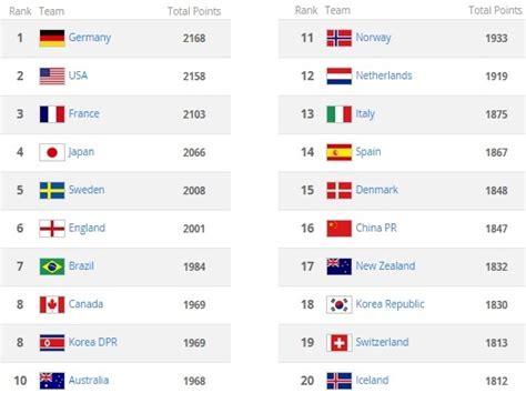 Opinions on FIFA Women's World Rankings