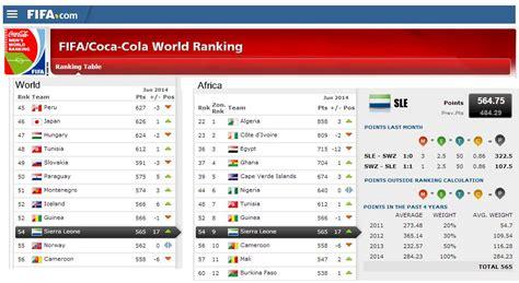Opinions on FIFA World Rankings