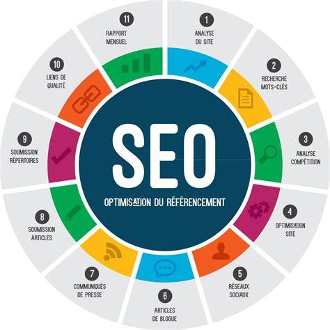 Optimisation de site web (SEO) - Architectes internet ...