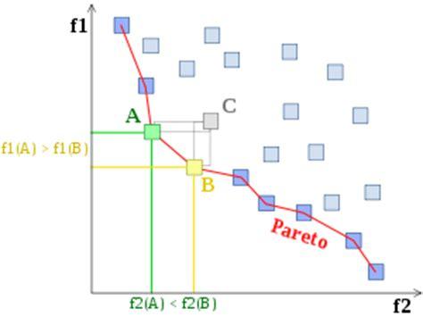 Optimum de Pareto — Wikipédia