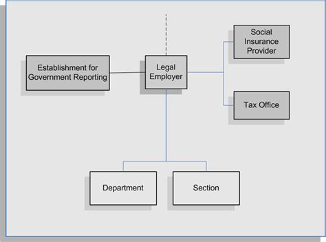 Oracle Human Resources Management Systems Enterprise and ...