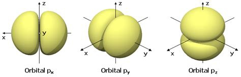 Orbital atómicu   Wikipedia
