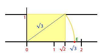 Ordenar números irracionales y representarlos en la recta ...