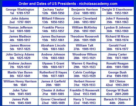 Order and Dates of Presidents Chart | Homeschool ~ Anchor ...
