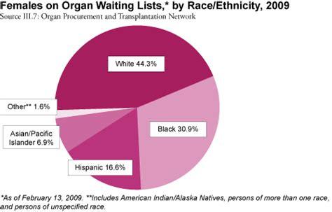 Organ Transplantation - Women's Health USA 2009