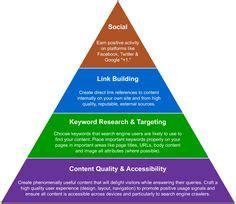 Organic SEO Service on Pinterest | Search Engine ...
