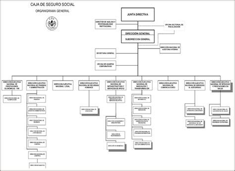 Organigrama - Caja de Seguro Social Panamá