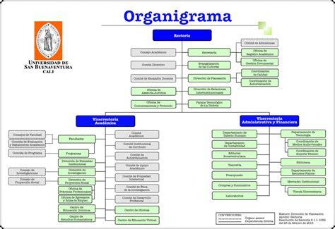 Organigrama de la USBCali   Universidad de San ...
