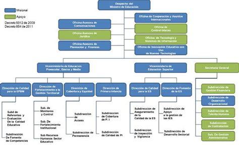 Organigrama   Ministerio de Educación Nacional de Colombia