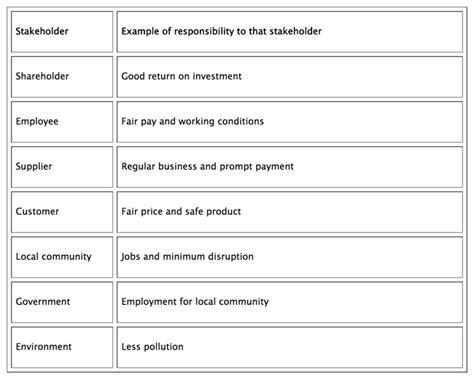 Organisation: Business Stakeholders, Social… | tutor2u ...