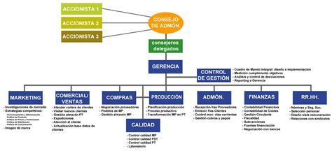 ORGANIZACIÓN: Organigramas de empresas   EL APASIONANTE ...