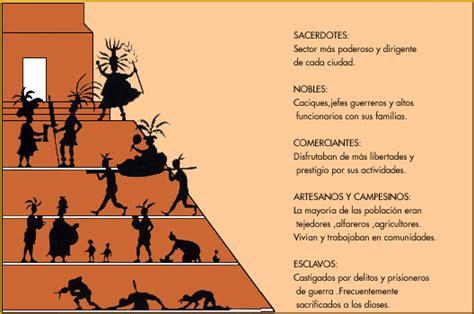 ORGANIZACIÓN SOCIAL – LOS MAYAS