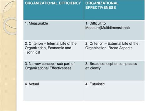 Organizational effectiveness and change mgt