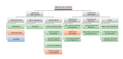Organizational Structure and the National Ministry of ...