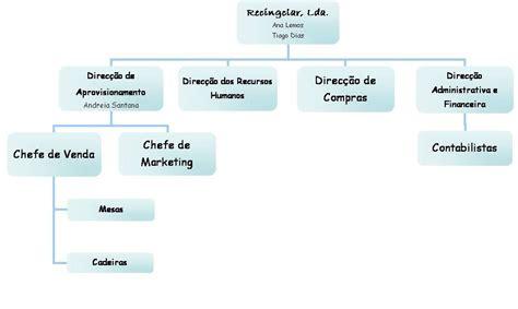 organograma - recingclar