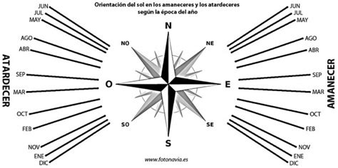 » Orientación del sol en las horas extremas del día