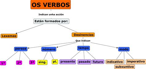 Os verbos en galego | Vocabulario | Pinterest | Verbos ...