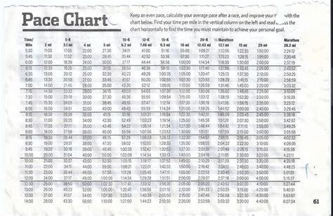 Pace chart for several race distances | Get in gear ...