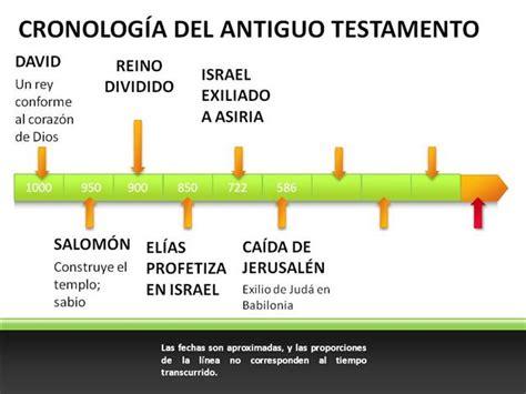 PACTO NUEVO SIEMPRE BIBLICO: Cronología del Antiguo ...