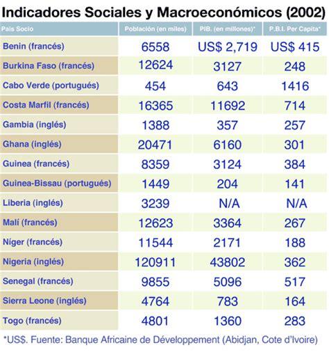 Paises de africa central y sus capitales