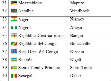 Países y capitales de África   Saber Es Práctico