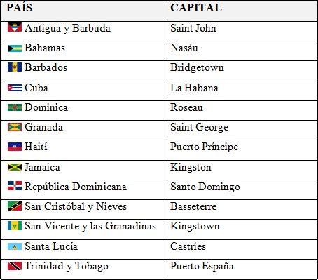 Países y capitales del mar Caribe   Saber Es Práctico
