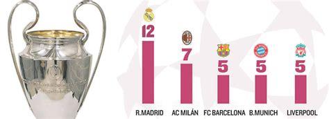 Palmarés de la Champions League