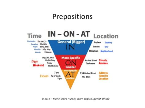 (Para hispanohablantes) English prepositions 'in', 'at ...