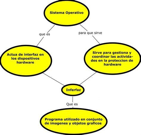 Para qué se utiliza el sistema operativo - Culturación