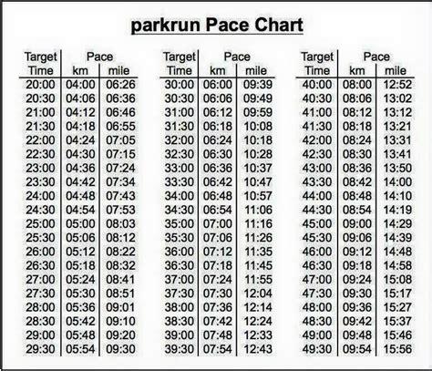 Parkrun Pace chart   parkrun   Pinterest   Running ...