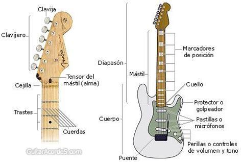 Partes de la guitarra   La Guitarra
