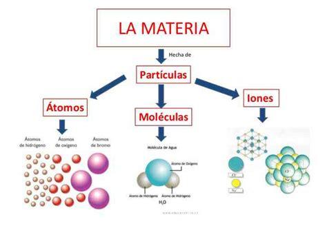 Partes de la Materia