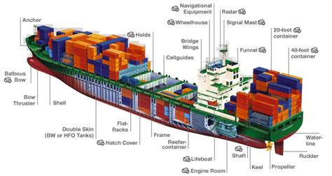 Partes de un barco carguero