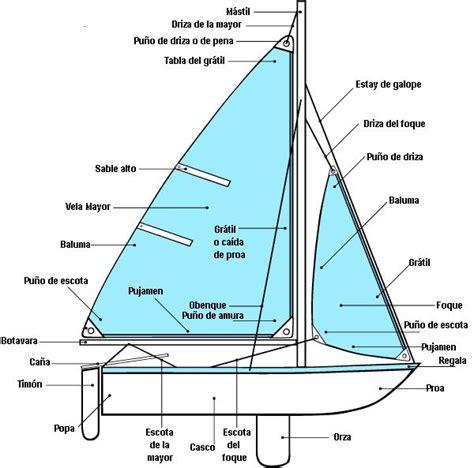 Partes de un barco de vela o velero - Dream Bottles