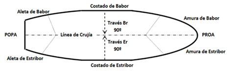 Partes de un barco - Oceanica Náutica