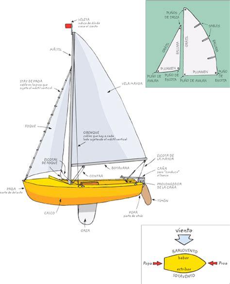 Partes de un barco | Sailing Boats Blog