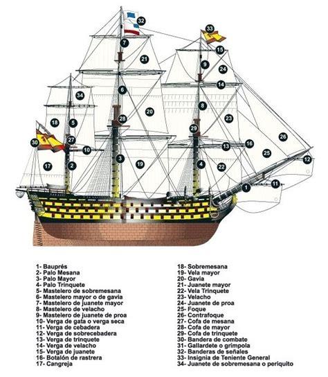 Partes de un navío de línea español de 112 cañones ...