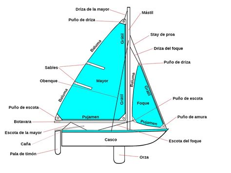 PARTES DE UN VELERO, NOMENCLATURA BÁSICA | SailandTrip