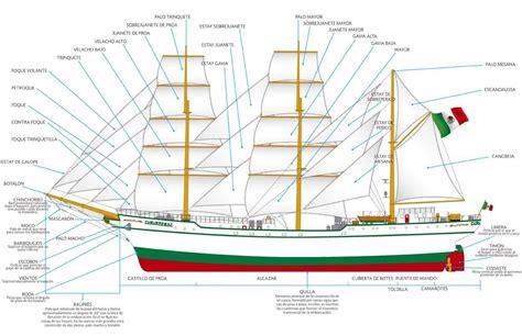 Partes de un velero | VELERO en 2018 | Pinterest | Sailing ...