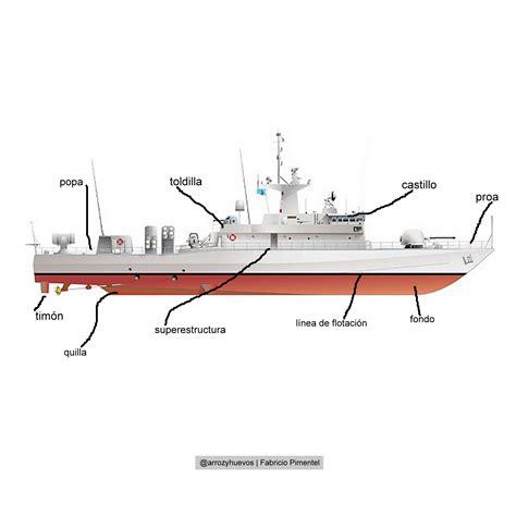 Partes del Barco, Vocabulario Marino | Mar & Pesca ...