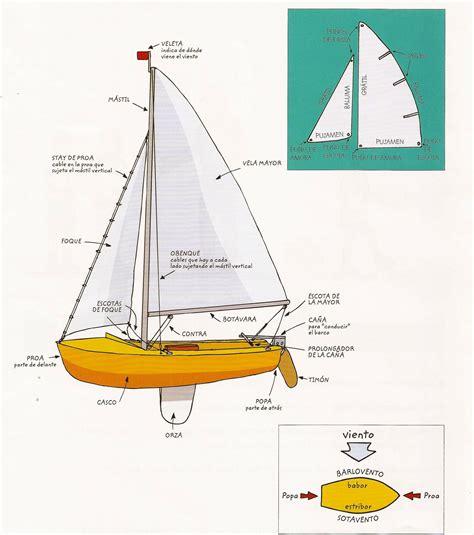 Partes principales del barco de vela. | Barcos, naves en ...