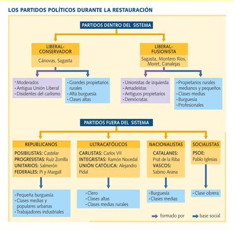 partidos políticos de la restauración borbónica | S. XIX ...