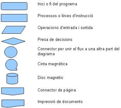 pas:actic:c8n2mso2003:modul_9:practica_7 [Formació del ...