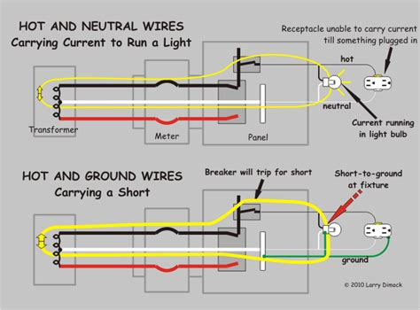 Path of circuit vs. short. Wires: hot, neutral, ground. To ...